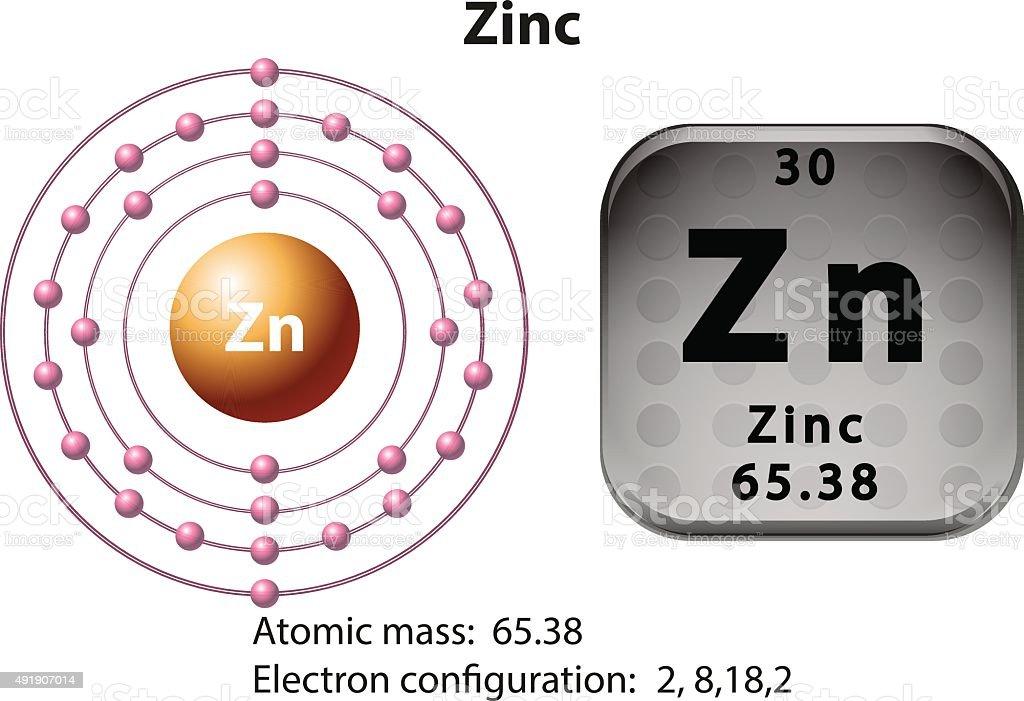 Zn dot diagram data wiring diagrams zinc circle diagram data wiring diagrams u2022 rh 66 42 64 5 neon dot diagram dot diagram statistics ccuart Choice Image