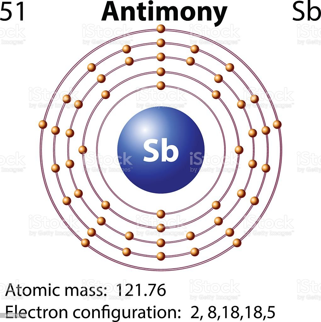 Antimony Atomic Diagram Wiring For Light Switch Bohr Oxygen Electron Shells Configuration Chemistry Symbol Stock Vector Art More Images Of Rh Istockphoto Com Model