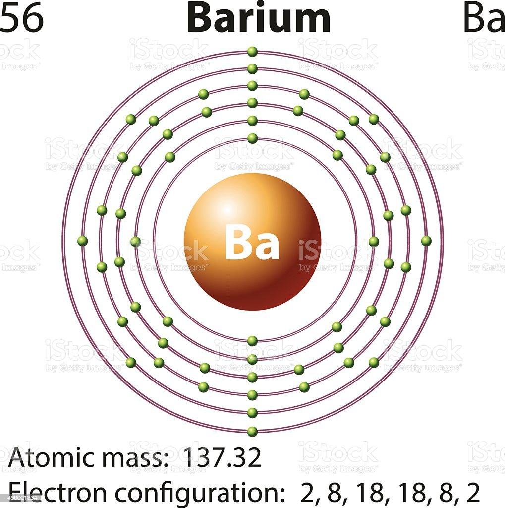 Barium atom diagram basic guide wiring diagram symbol electron diagram barium stock vector art more images of rh istockphoto com calcium atom nitrogen ccuart Gallery