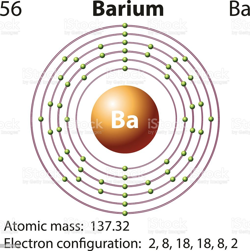Symbol electron diagram barium stock vector art more images of symbol electron diagram barium royalty free symbol electron diagram barium stock vector art amp biocorpaavc Images