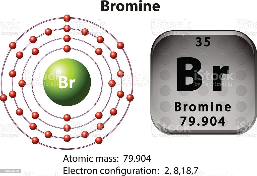 Bromine Element Diagram Smart Wiring Diagrams