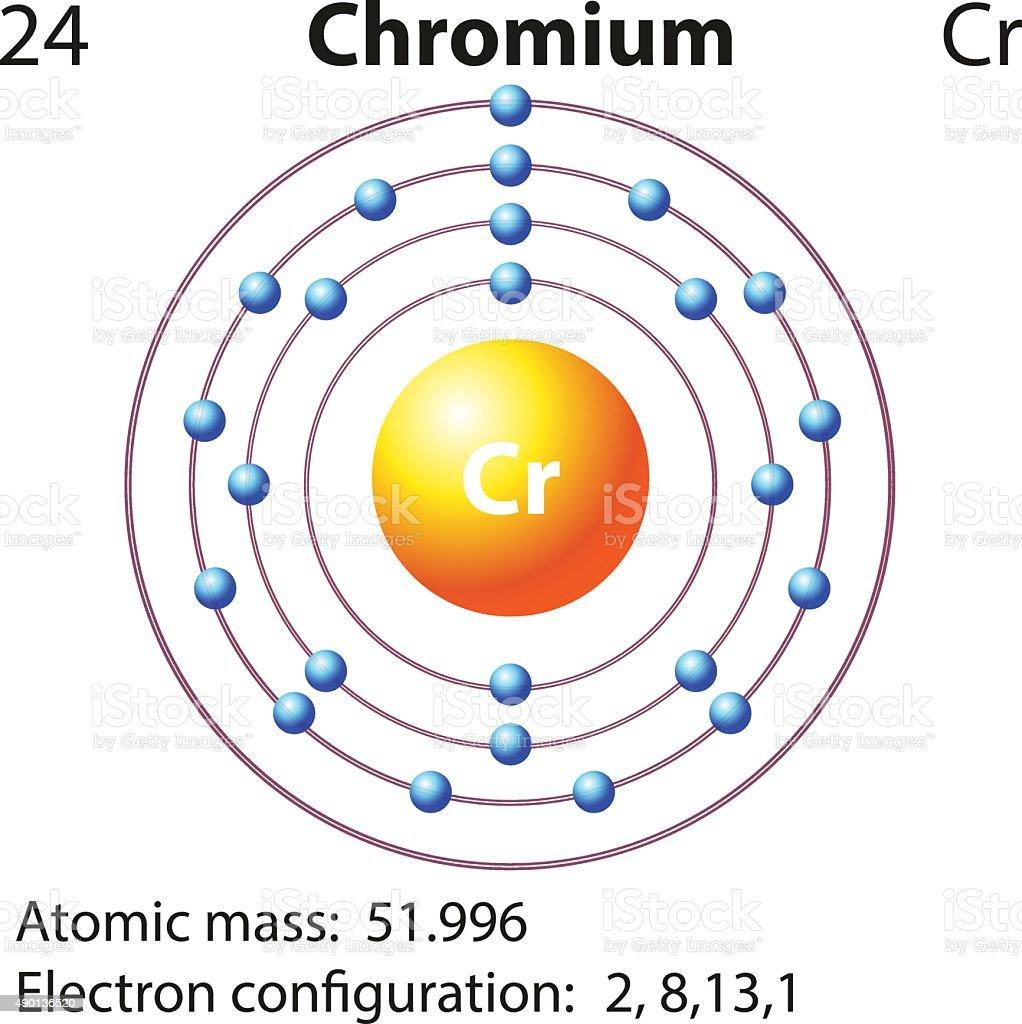 Diagram of chromium element car wiring diagrams explained chromium atom model diagram electrical wiring diagram house u2022 rh shopperspree club pourbaix diagram chromium chromium ccuart Image collections
