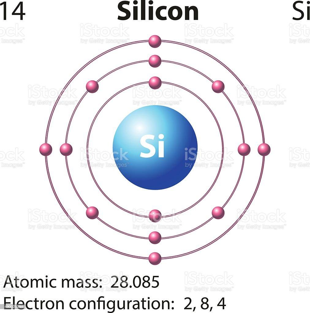 Symbol electron diagram for silicon stock vector art more images symbol electron diagram for silicon royalty free symbol electron diagram for silicon stock vector art pooptronica Image collections