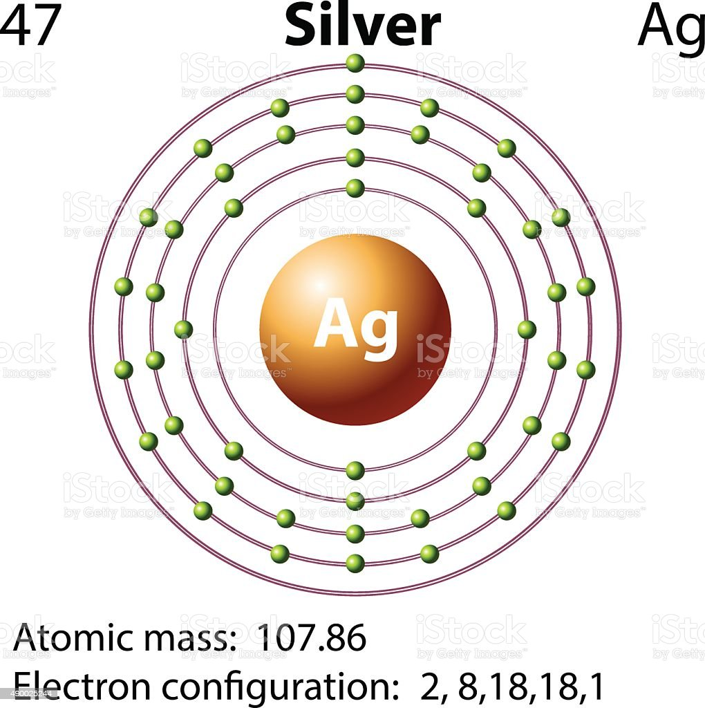 Silver atom model diagram auto electrical wiring diagram atomic model diagram silver application wiring diagram u2022 rh diagramnet today silver element project of the atom silver ccuart Image collections