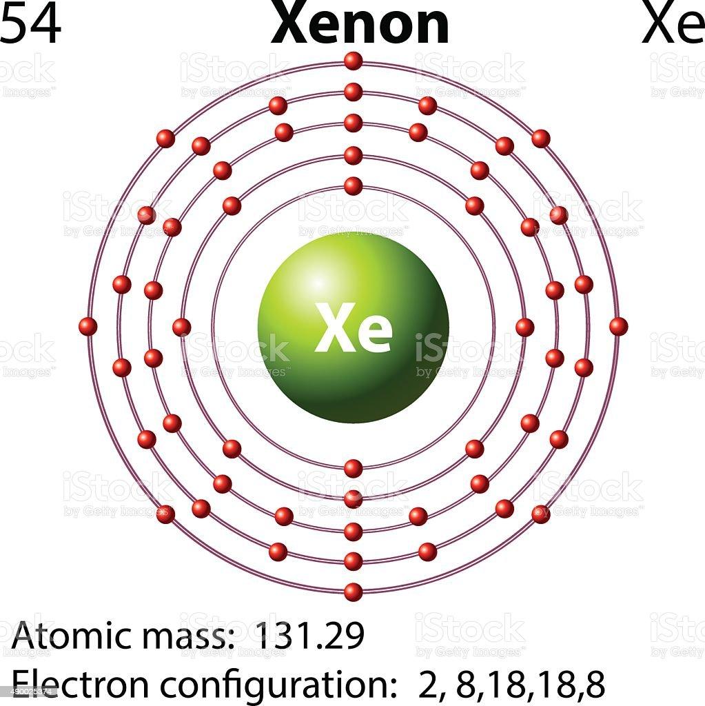 symbol electron diagram for xenon vector id490025374 symbol electron diagram for xenon stock vector art 490025374 istock xenon diatomic at nearapp.co