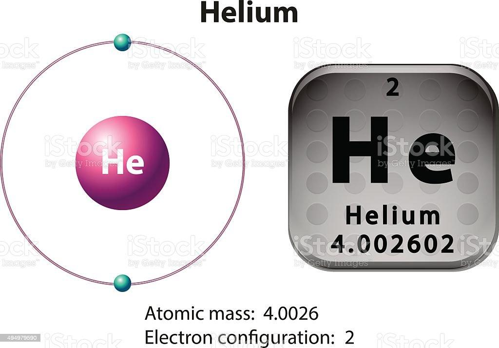 Symbol  electron diagram  Helium vector art illustration