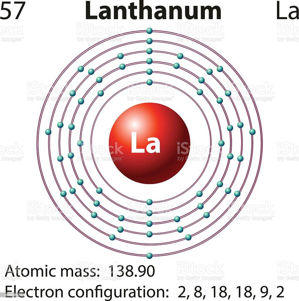 Symbol Electron Diagram Lanthanum Stock Vector Art More Images Of Rh  Istockphoto Com Aluminum Atom Boron Atom