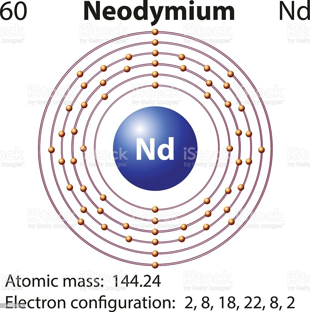 symbol electron diagram neodymium vector id490022616?s\=170667a neodymium dot diagram wiring block diagram