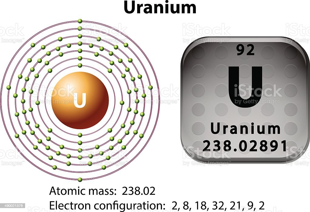 Symbol electron diagram uranium stock vector art more images of symbol electron diagram uranium royalty free symbol electron diagram uranium stock vector art amp ccuart Gallery