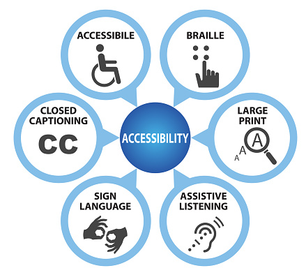 Symbols of Accessibility with Caption, Accessibility concept
