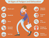 10 Symptoms of Overfatigue and Exhaustion. Vector Medical Infographics Illustration.