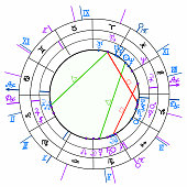 synastry natal astrological chart, zodiac signs. vector illustration