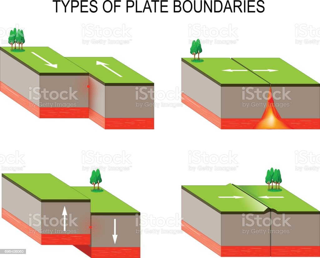 Tectonic plate interactions volcanoes earthquakes and plate tectonic plate interactions volcanoes earthquakes and plate tectonics royalty free tectonic plate pooptronica