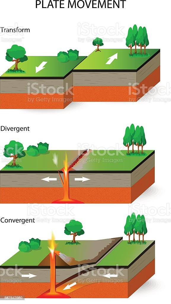 Tectonic Plates. Plate movement vector art illustration