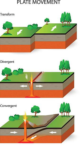 ilustrações de stock, clip art, desenhos animados e ícones de tectonic plates. plate movement - alter do chão