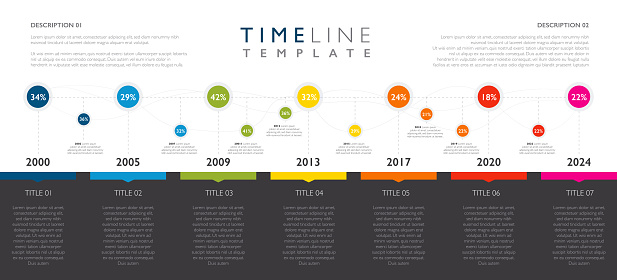 Template of a timeline showing milestones through the years