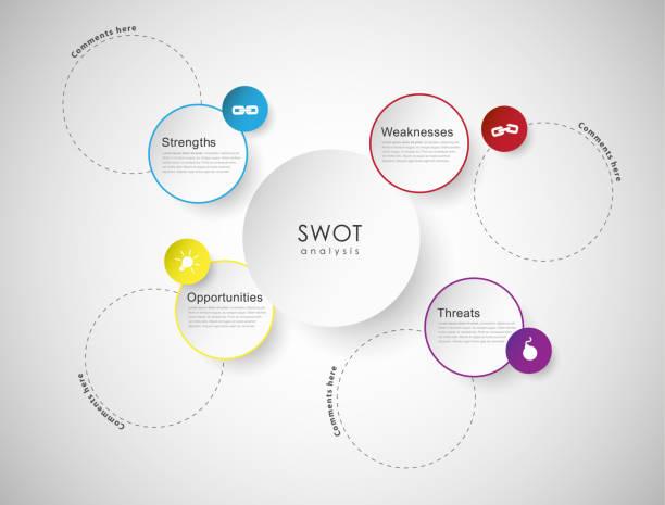 swot - vorlage (stärken-schwächen-chancen-gefahren). - uncool stock-grafiken, -clipart, -cartoons und -symbole