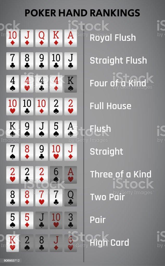 Poker Texas Holdem Kombinationen