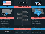 USA - Texas state infographic template, map, population and area informations included