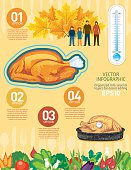 Thanksgiving Holiday Food Infographic. Many food elements including space for text and information. Sensible layers for easier editing. Text is on it's own layer.
