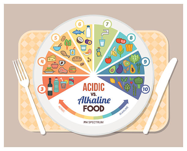 The acidic alkaline diet The acidic alkaline diet food chart infographics with food icons on a ph scale, dish and tableset acid stock illustrations
