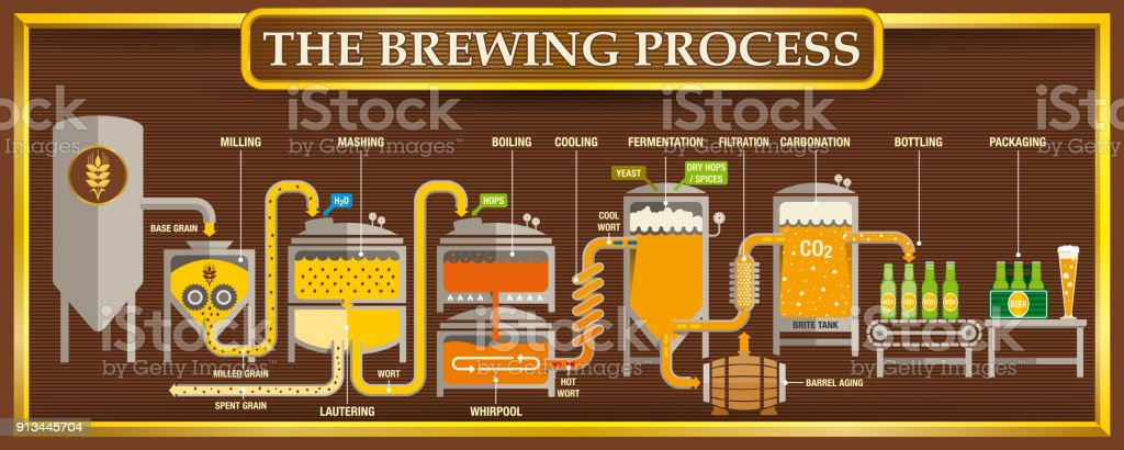 The Brewing Process info-graphic with beer design elements on brown background with golden frame vector art illustration