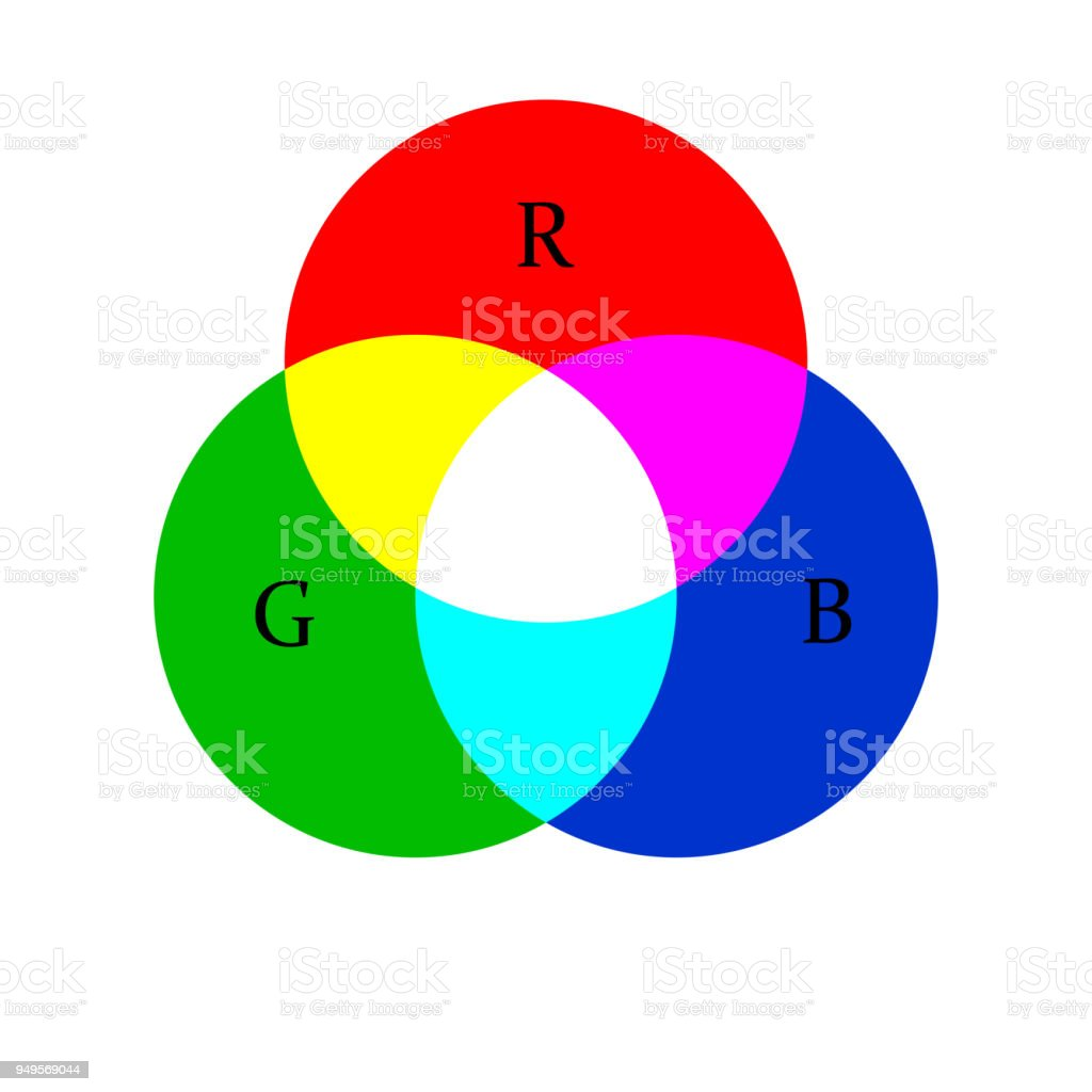 der farbkreis mischen von farben koloristik mischen von roten grünen