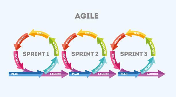 The concept of rapid product development vector art illustration