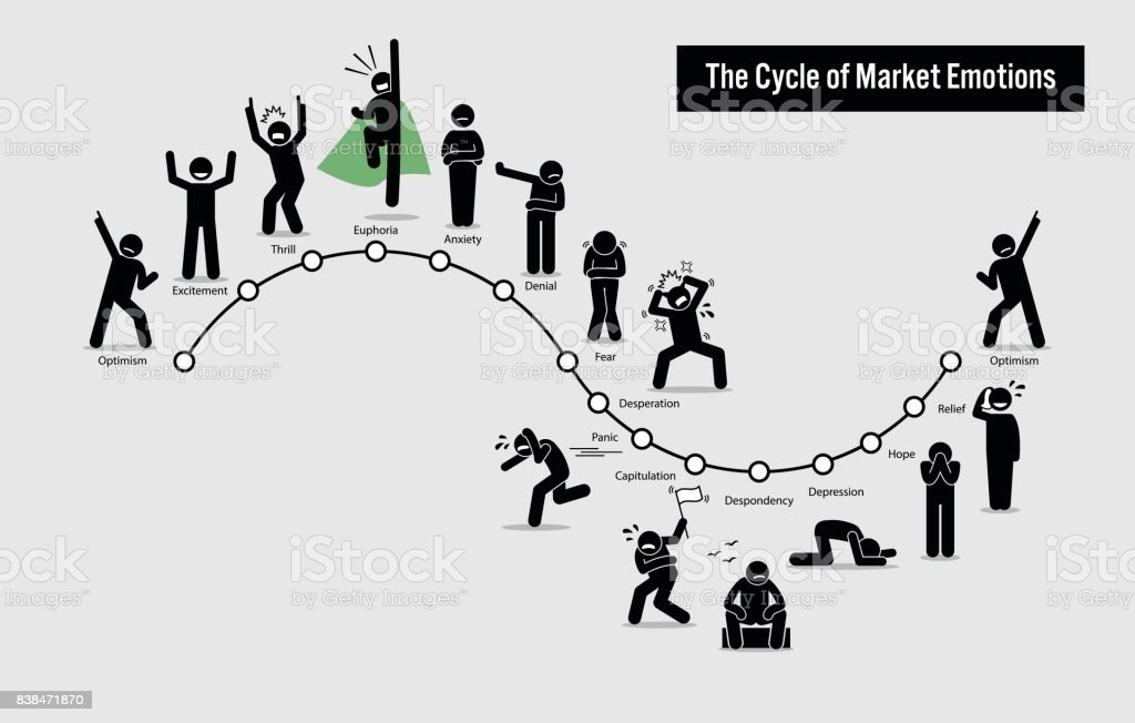 The Cycle of Stock Market Emotions. vector art illustration