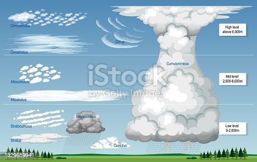 istock The different types of clouds with names and sky levels 1329659941