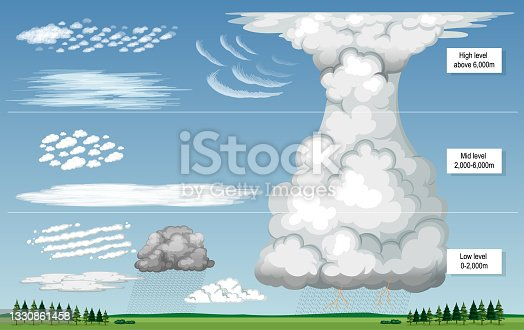 istock The different types of clouds with sky levels 1330861458