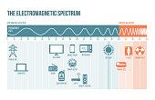 The electromagnetic spectrum