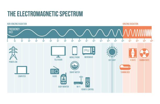 bildbanksillustrationer, clip art samt tecknat material och ikoner med det elektromagnetiska spektrumet - spektrum