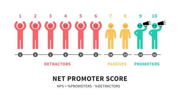 stockillustraties, clipart, cartoons en iconen met de formule voor het berekenen van nps net promoter score onderwijs infographics - scoren