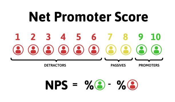 stockillustraties, clipart, cartoons en iconen met de formule voor de berekening van de nps. net promotor score, onderwijs infographics. vectorillustratie geïsoleerd op een witte achtergrond. - scoren