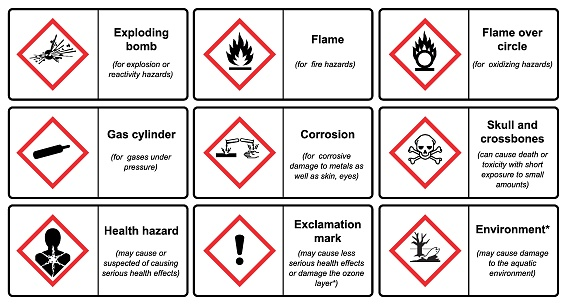 The Globally Harmonized System of Classification and Labeling of Chemicals vector on white background illustration