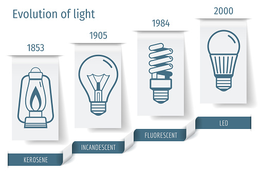 The history of the development  bulbs infographics. Vector illustration