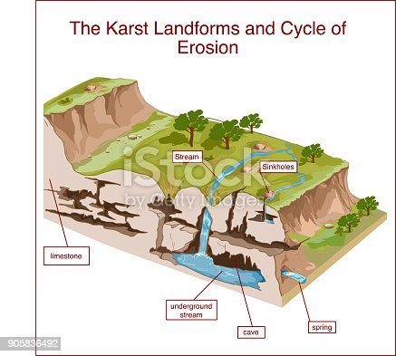 istock The Karst Landforms and Cycle of Erosion 905836492