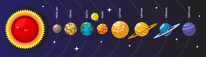 The location of the planets in the solar system. Flat style illustration.
