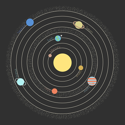 The model of the Solar System
