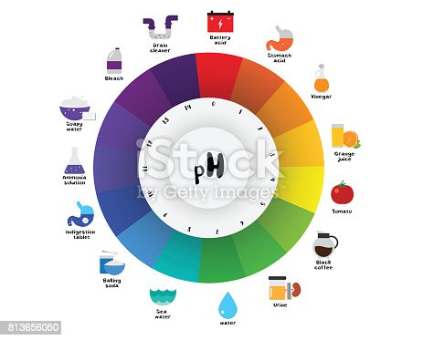 the ph scale universal indicator ph color chart diagram. Black Bedroom Furniture Sets. Home Design Ideas