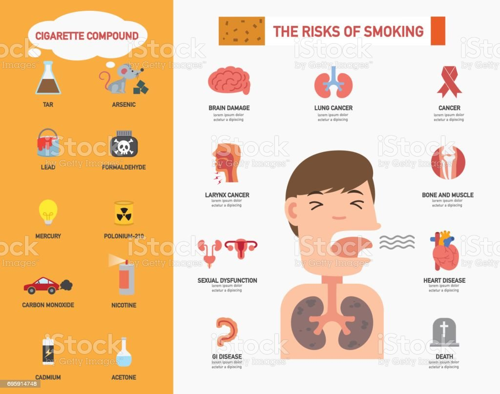 The risk of smoking infographics.illustration vector art illustration