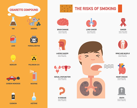 what are the health risks to individuals who smoke