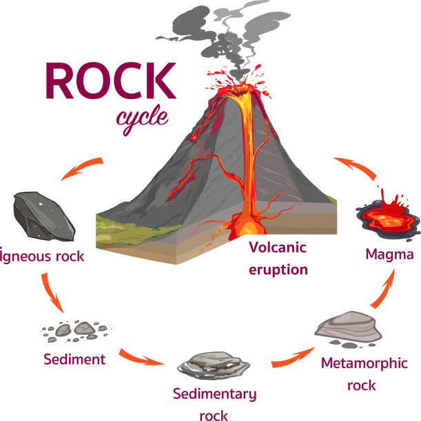 the rock cycle vector i̇llustration - skała stock illustrations