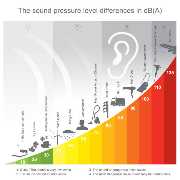 The sound pressure level differences in decibel. vector art illustration