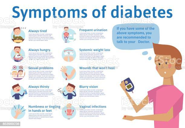 The symptoms of diabetes infographics vector illustration for medical vector id853969236?b=1&k=6&m=853969236&s=612x612&h=mfub4uumqncs3r2i4utmypvo95snfdftotmmdu4pep8=