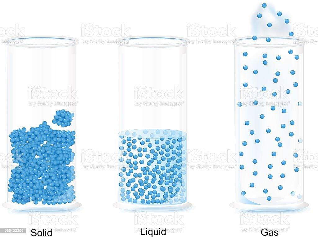 The three fundamental states of matter. vector art illustration