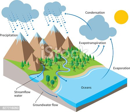 istock The Water Cycle, isometric flat color illustration 527216050
