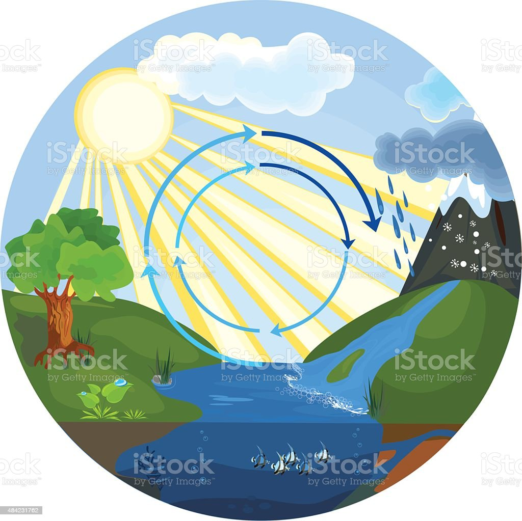 royalty free water cycle illustration clip art vector images rh istockphoto com Water Cycle Animation water cycle clipart black and white