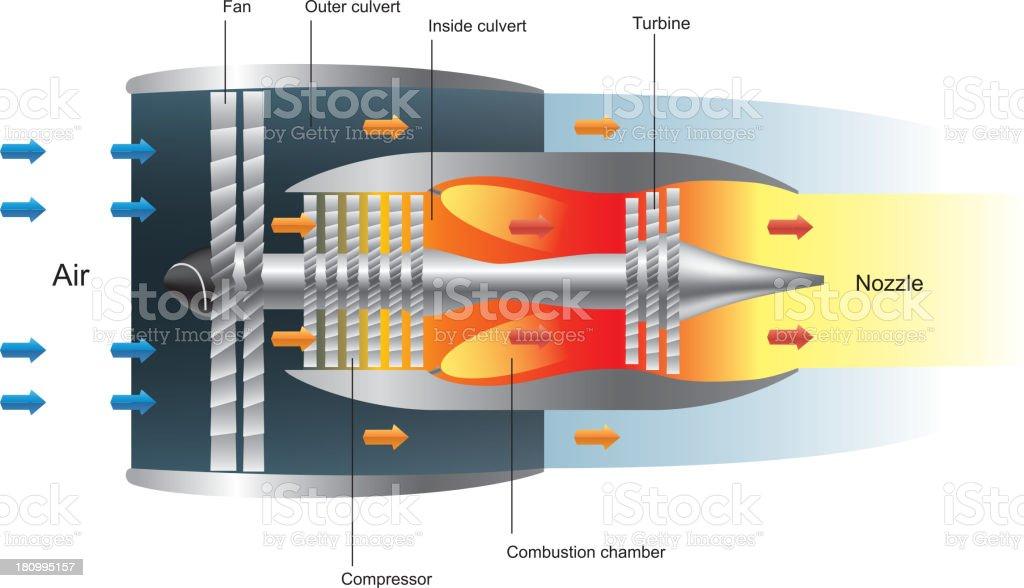Ilustración de El Funcionamiento De Turbofan Motor A Reacción y más ...